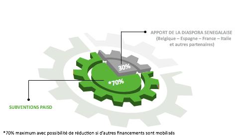 repartition financement ( PAISD) accompagnement et subvention de projets de développement local en 2021
